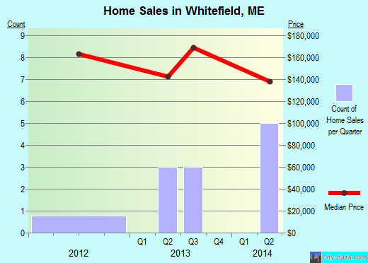 Whitefield,ME real estate house value index trend