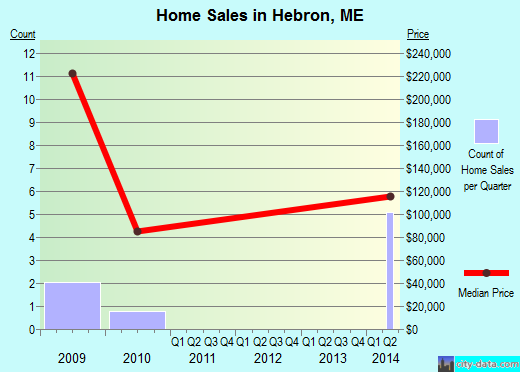 Hebron,ME real estate house value index trend