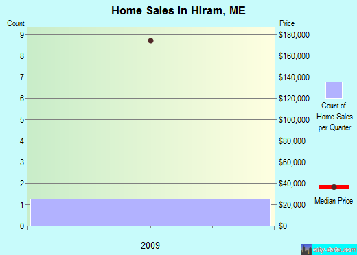 Hiram,ME real estate house value index trend