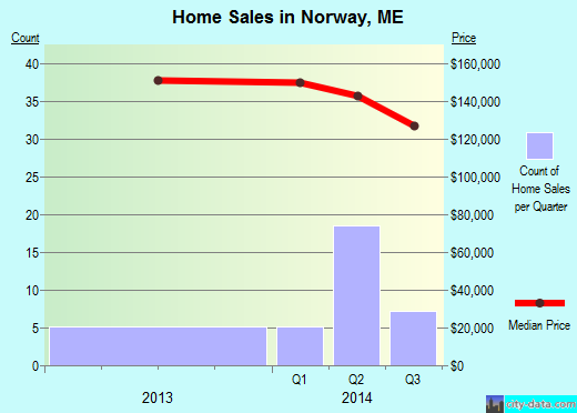 Norway,ME real estate house value index trend