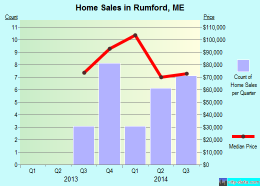 Rumford,ME index of house prices