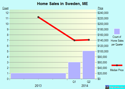 Sweden,ME real estate house value index trend