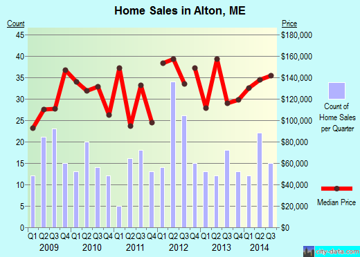 Alton,ME real estate house value index trend