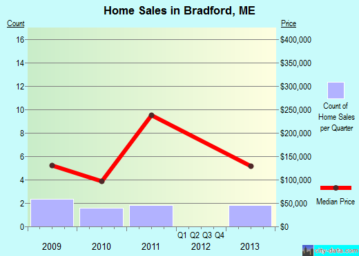 Bradford,ME real estate house value index trend