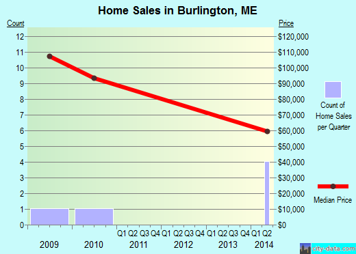 Burlington,ME real estate house value index trend