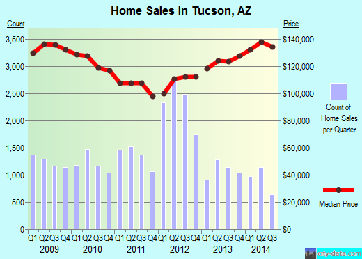Tucson,AZ real estate house value index trend