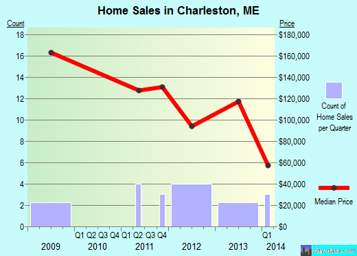 Charleston,ME real estate house value index trend