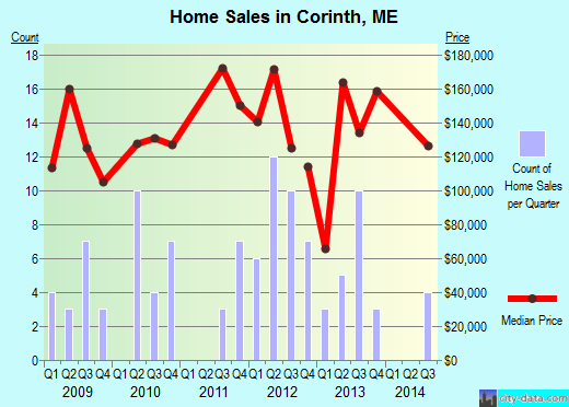 Corinth,ME real estate house value index trend