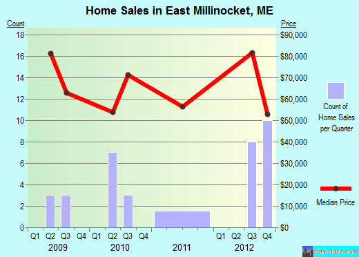 East Millinocket,ME real estate house value index trend