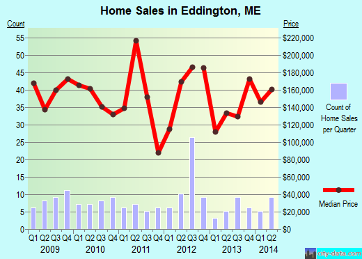 Eddington,ME real estate house value index trend