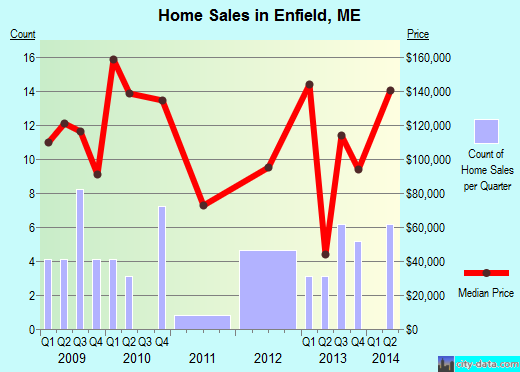 Enfield,ME real estate house value index trend