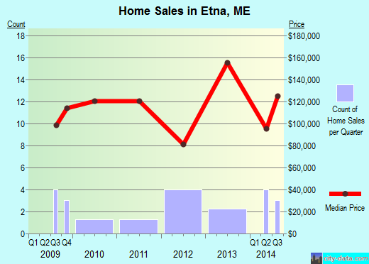 Etna,ME real estate house value index trend