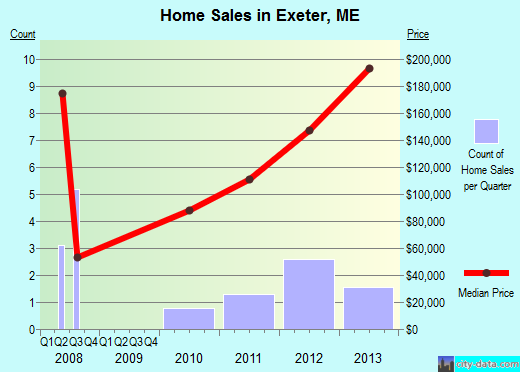 Exeter,ME real estate house value index trend