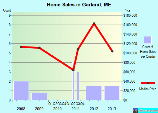 Garland,ME real estate house value index trend