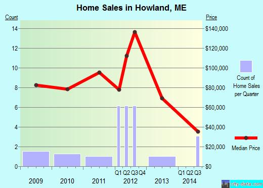 Howland,ME real estate house value index trend