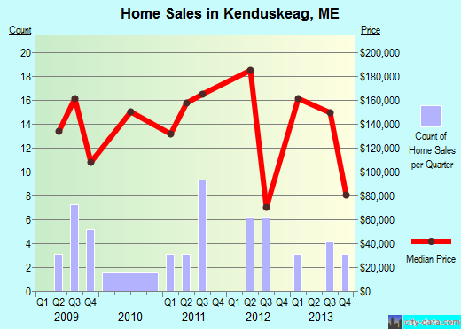 Kenduskeag,ME real estate house value index trend