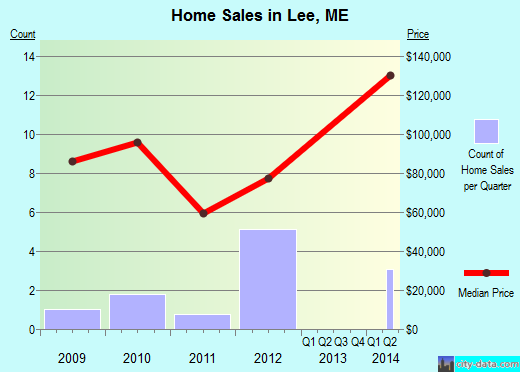 Lee,ME real estate house value index trend
