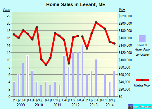 Levant,ME real estate house value index trend