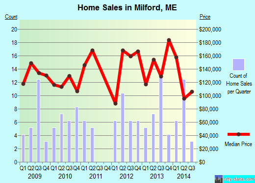 Milford,ME real estate house value index trend