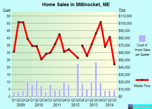 Millinocket,ME real estate house value index trend