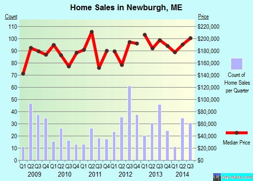 Newburgh,ME real estate house value index trend