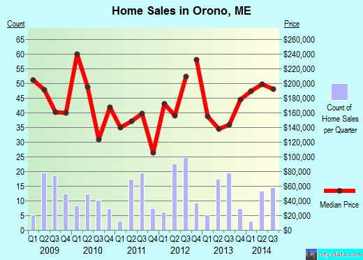 Orono,ME real estate house value index trend