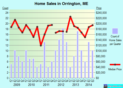 Orrington,ME real estate house value index trend