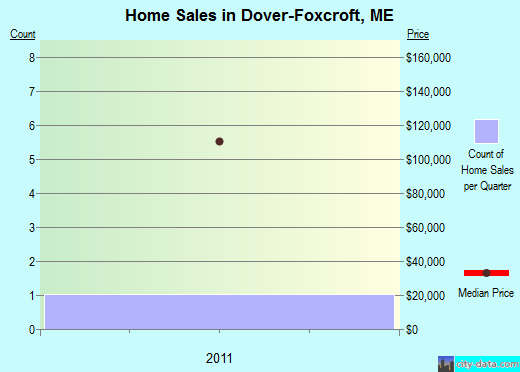 Dover-Foxcroft,ME real estate house value index trend