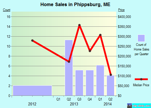 Phippsburg,ME real estate house value index trend