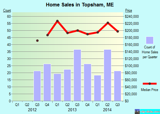 Topsham,ME index of house prices