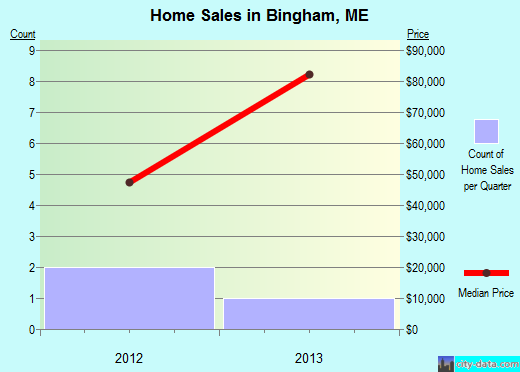 Bingham,ME real estate house value index trend