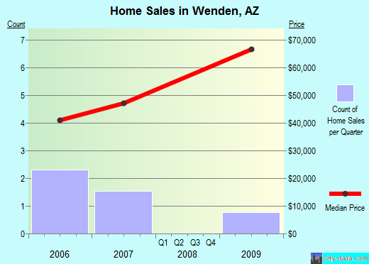 Wenden,AZ real estate house value index trend