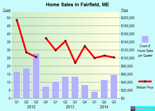 Fairfield,ME real estate house value index trend