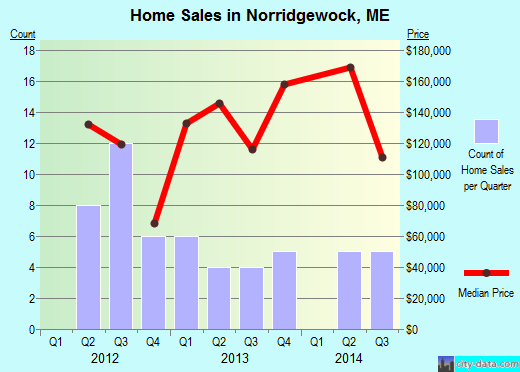 Norridgewock,ME real estate house value index trend