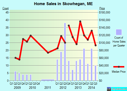 Skowhegan,ME real estate house value index trend