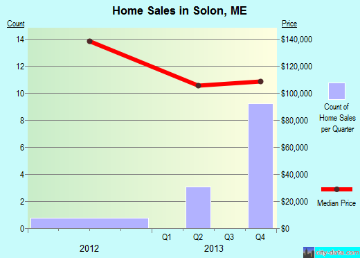 Solon,ME real estate house value index trend