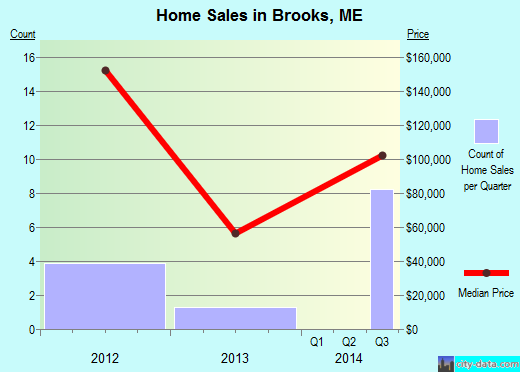 Brooks,ME real estate house value index trend