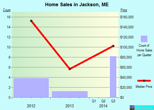 Jackson,ME real estate house value index trend