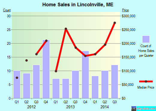 Lincolnville,ME real estate house value index trend