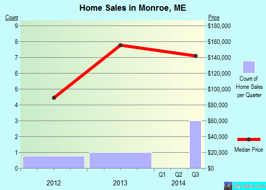 Monroe,ME real estate house value index trend