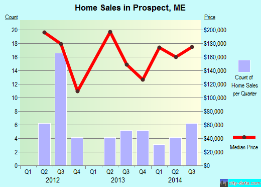Prospect,ME real estate house value index trend