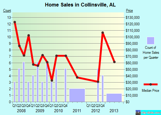 Collinsville,AL index of house prices