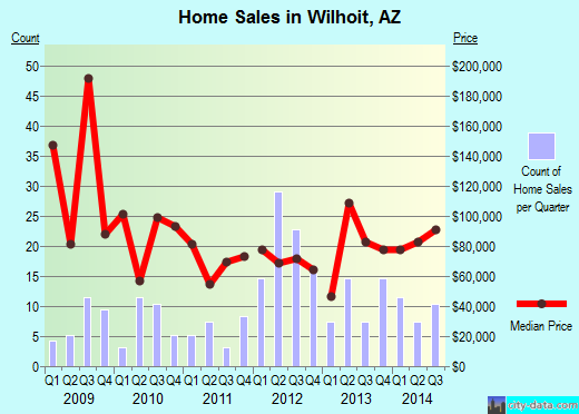 Wilhoit,AZ real estate house value index trend