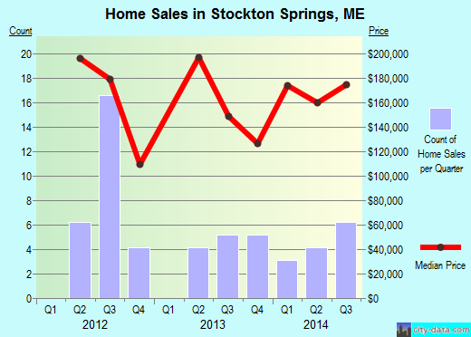 Stockton Springs,ME real estate house value index trend