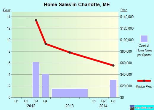 Charlotte,ME real estate house value index trend