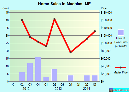 Machias,ME real estate house value index trend