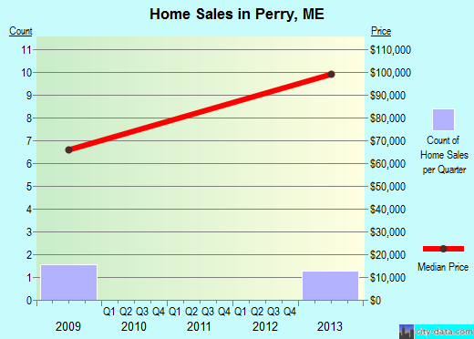 Perry,ME real estate house value index trend