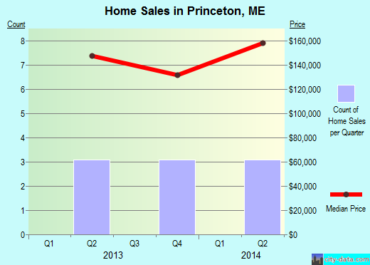 Princeton,ME real estate house value index trend