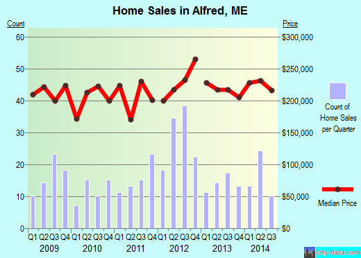 Alfred,ME real estate house value index trend