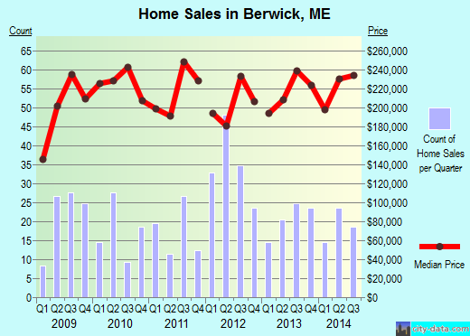 Berwick,ME real estate house value index trend